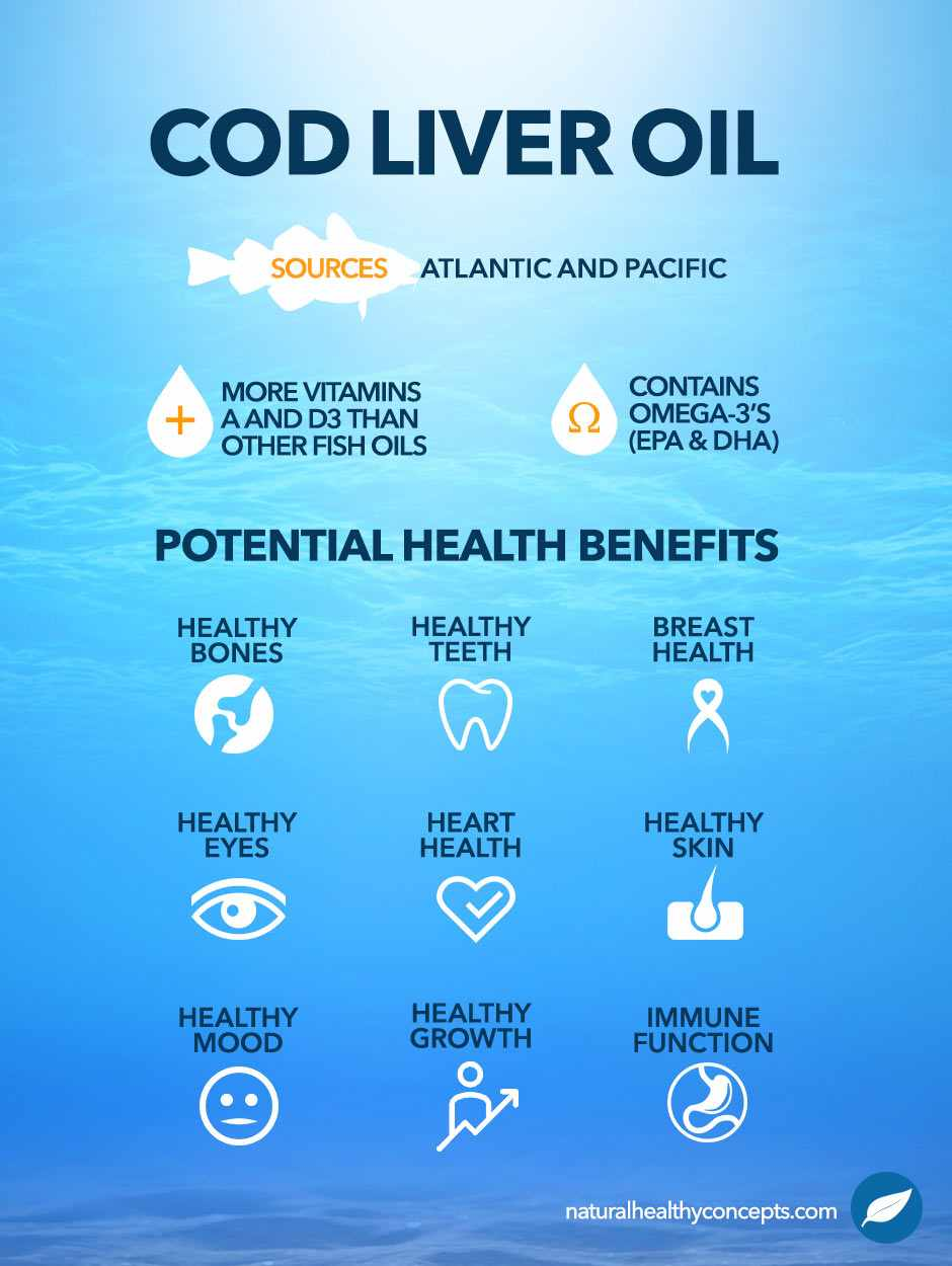 cod liver oil infographic