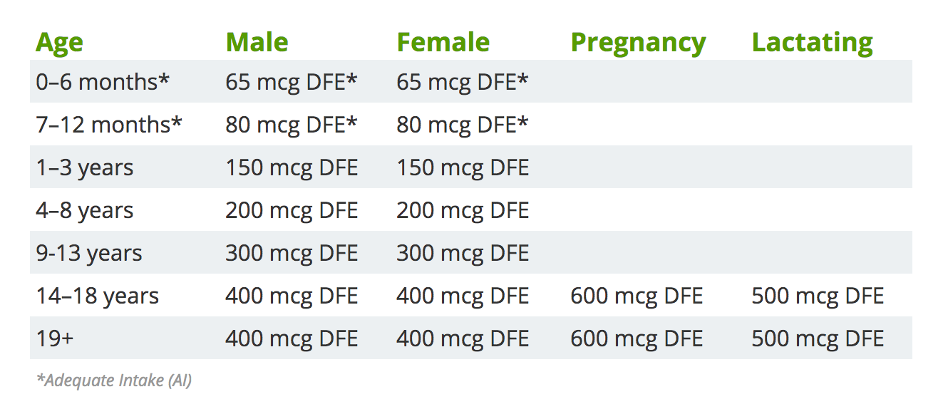 folic acid dosage chart
