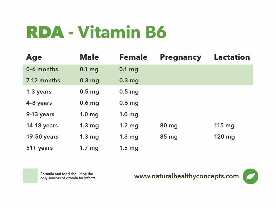 rda vitamin b6 table