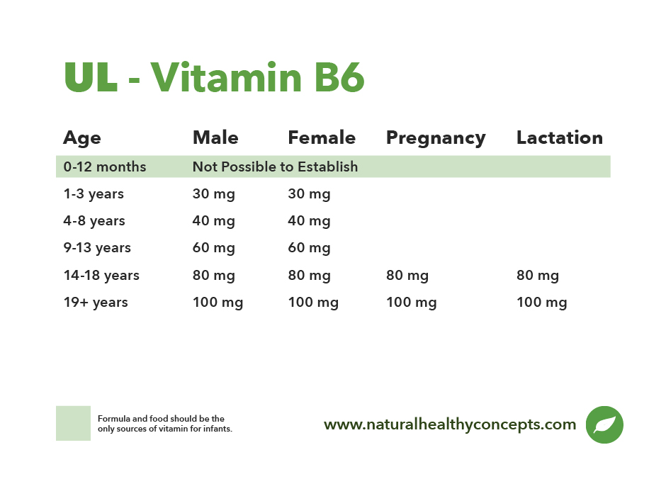 UL vitamin b6 table