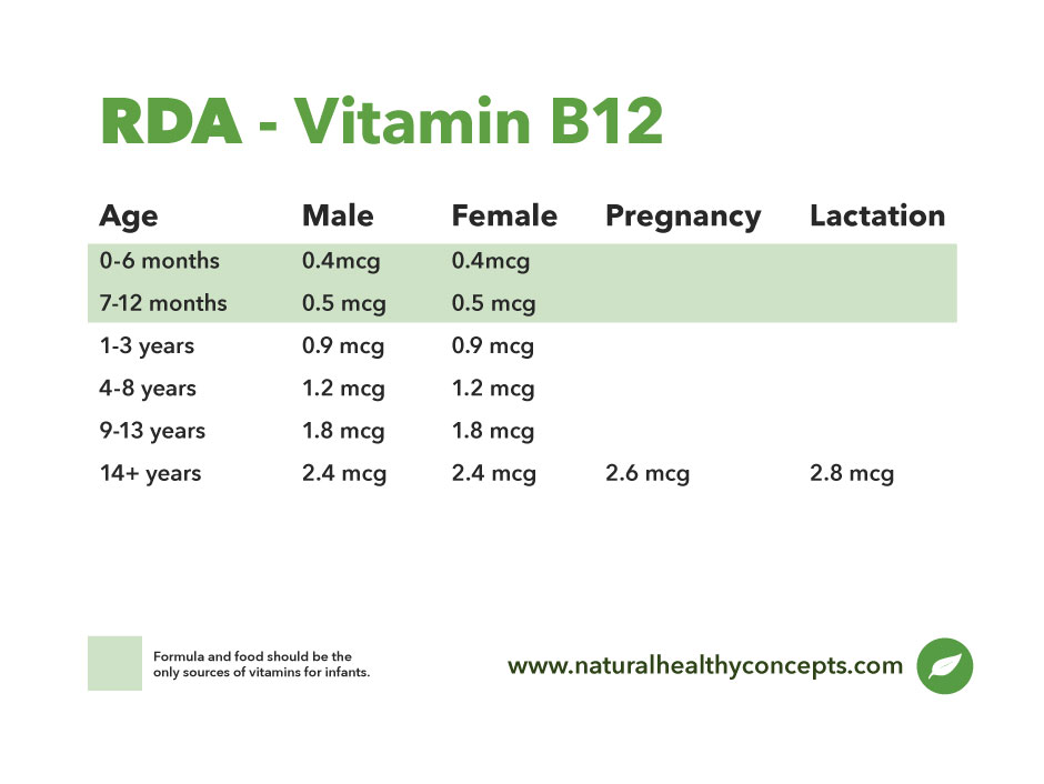 b12 supplement dosage chart